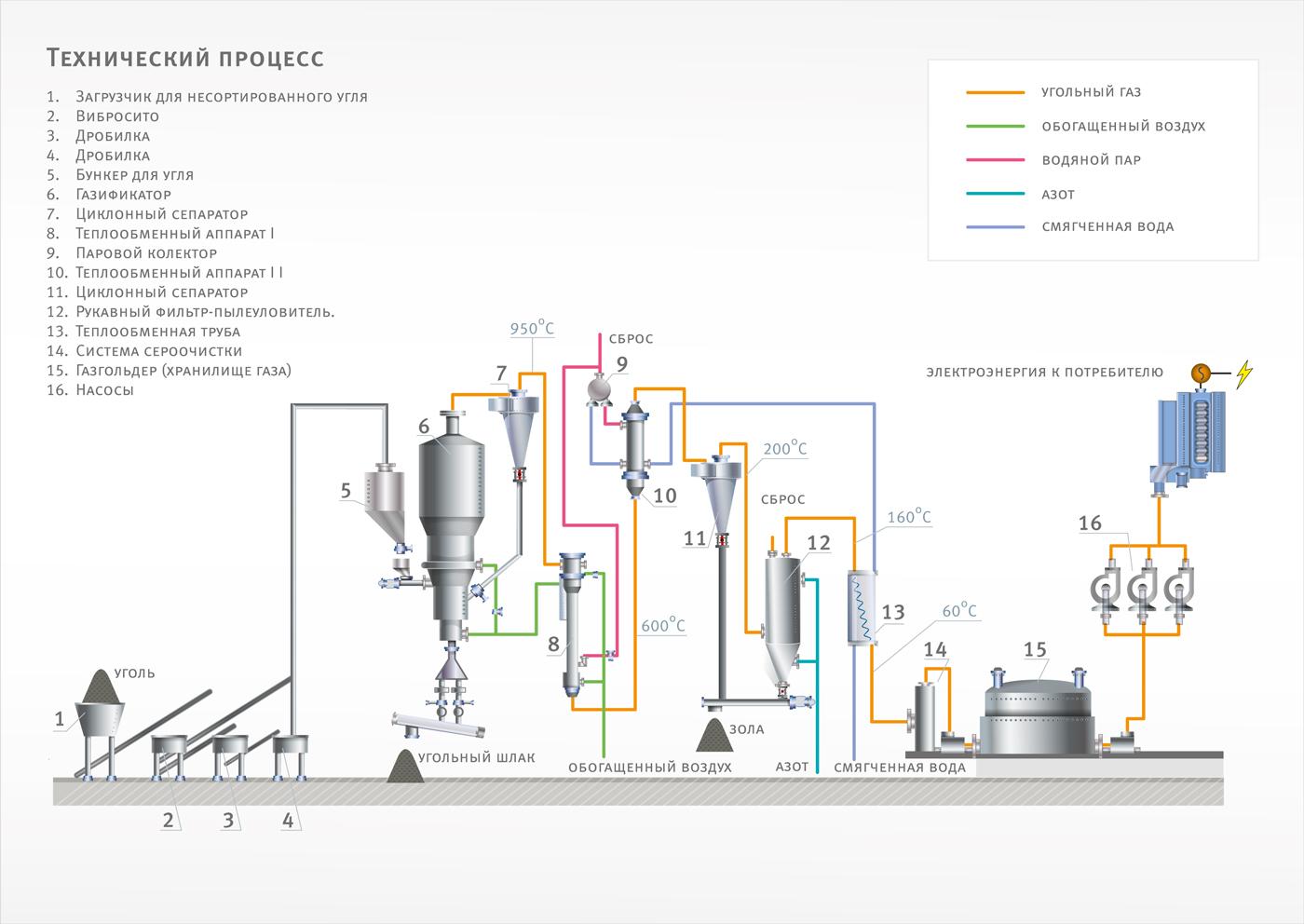 Угольный газогенератор